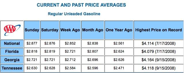 Columbus Gas Prices >> September Georgia Gas Prices Average Highest In Four Years Metro
