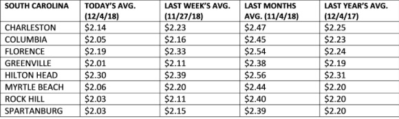 Gas Prices In Myrtle Beach Sc >> Carolina Gas Prices Reach Lowest Level Of 2018 Spartanburg Ceo