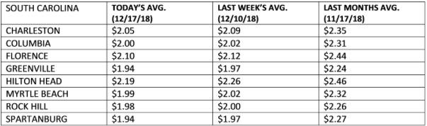 Gas Prices In Myrtle Beach Sc >> Sc Enjoys Falling Gas Prices Over The Holiday Season Metro